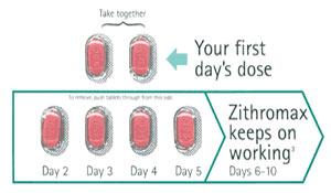Azee tablets 250 mg  500 mg | buy azithromycin online
